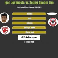 Igor Jovanovic vs Seung-Gyeom Lim h2h player stats