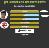Igor Jovanovic vs Alexandros Parras h2h player stats