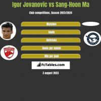 Igor Jovanovic vs Sang-Hoon Ma h2h player stats