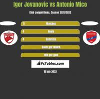Igor Jovanovic vs Antonio Mico h2h player stats
