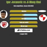 Igor Jovanovic vs Ji-Moog Choi h2h player stats