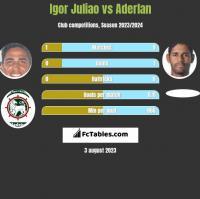 Igor Juliao vs Aderlan h2h player stats