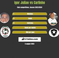 Igor Juliao vs Carlinho h2h player stats