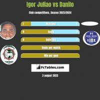 Igor Juliao vs Danilo h2h player stats