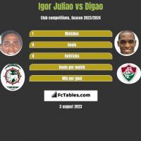 Igor Juliao vs Digao h2h player stats