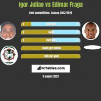 Igor Juliao vs Edimar Fraga h2h player stats