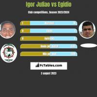 Igor Juliao vs Egidio h2h player stats