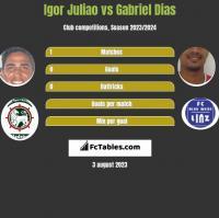 Igor Juliao vs Gabriel Dias h2h player stats