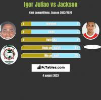 Igor Juliao vs Jackson h2h player stats