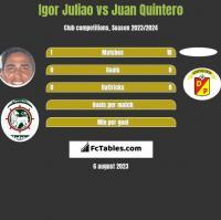Igor Juliao vs Juan Quintero h2h player stats