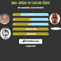 Igor Juliao vs Luccas Claro h2h player stats