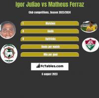 Igor Juliao vs Matheus Ferraz h2h player stats