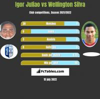 Igor Juliao vs Wellington Silva h2h player stats