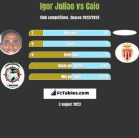 Igor Juliao vs Caio h2h player stats