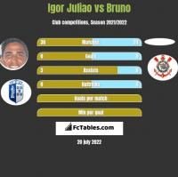 Igor Juliao vs Bruno h2h player stats