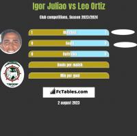 Igor Juliao vs Leo Ortiz h2h player stats