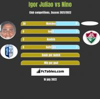 Igor Juliao vs Nino h2h player stats