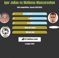 Igor Juliao vs Matheus Mascarenhas h2h player stats