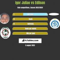 Igor Juliao vs Edilson h2h player stats