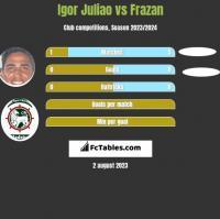 Igor Juliao vs Frazan h2h player stats