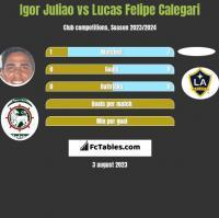 Igor Juliao vs Lucas Felipe Calegari h2h player stats