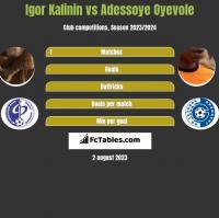 Igor Kalinin vs Adessoye Oyevole h2h player stats