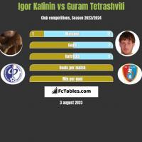 Igor Kalinin vs Guram Tetrashvili h2h player stats