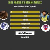 Igor Kalinin vs Maciej Wilusz h2h player stats
