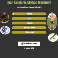 Igor Kalinin vs Mikhail Merkulov h2h player stats