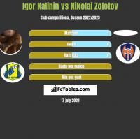 Igor Kalinin vs Nikolai Zolotov h2h player stats