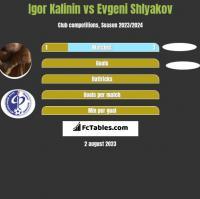 Igor Kalinin vs Evgeni Shlyakov h2h player stats
