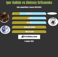 Igor Kalinin vs Aleksey Gritsaenko h2h player stats