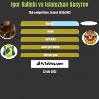 Igor Kalinin vs Islamzhan Nasyrov h2h player stats