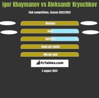 Igor Khaymanov vs Aleksandr Kryuchkov h2h player stats