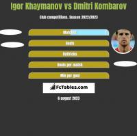 Igor Khaymanov vs Dmitri Kombarov h2h player stats