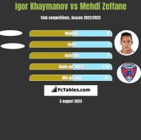 Igor Khaymanov vs Mehdi Zeffane h2h player stats