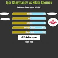 Igor Khaymanov vs Nikita Chernov h2h player stats