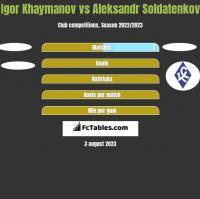 Igor Khaymanov vs Aleksandr Soldatenkov h2h player stats