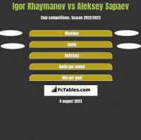 Igor Khaymanov vs Aleksey Sapaev h2h player stats