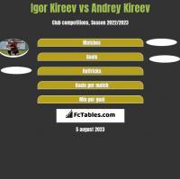 Igor Kireev vs Andrey Kireev h2h player stats