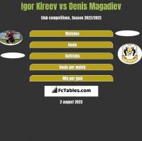 Igor Kireev vs Denis Magadiev h2h player stats