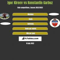 Igor Kireev vs Konstantin Garbuz h2h player stats
