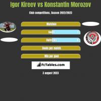 Igor Kireev vs Konstantin Morozov h2h player stats