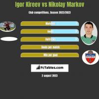 Igor Kireev vs Nikolay Markov h2h player stats