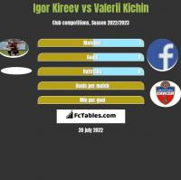 Igor Kireev vs Valerii Kichin h2h player stats