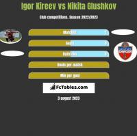 Igor Kireev vs Nikita Glushkov h2h player stats