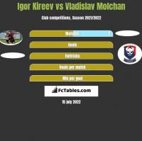 Igor Kireev vs Vladislav Molchan h2h player stats