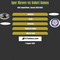 Igor Kireev vs Valeri Ganus h2h player stats