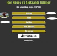 Igor Kireev vs Aleksandr Galimov h2h player stats