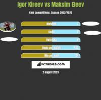 Igor Kireev vs Maksim Eleev h2h player stats